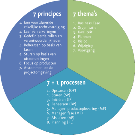 seven principles of the due process model John gottman proposes revolutionary  in his new book the seven principles for making  and she began to view his other involvements as due to his.