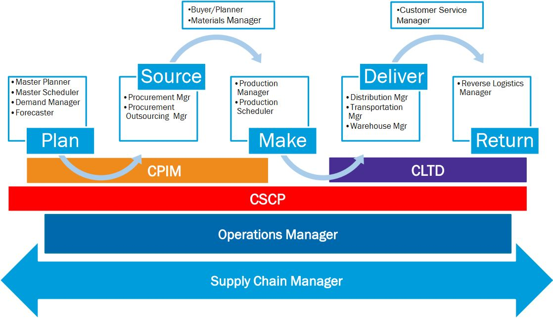 Comparisson APICS CPIM CLTD CSCP SCOR programs