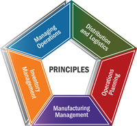 Principles of Operations Planning