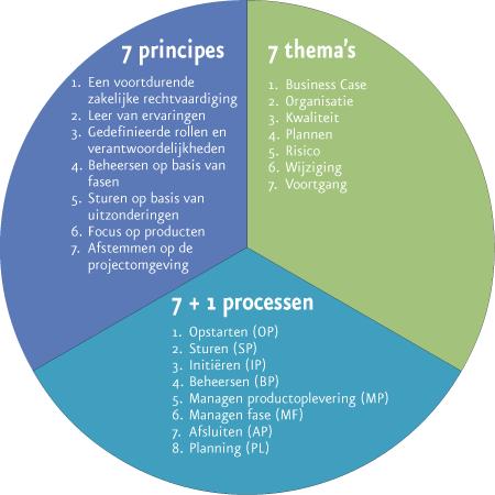 Prince2: principes, thema's en processen
