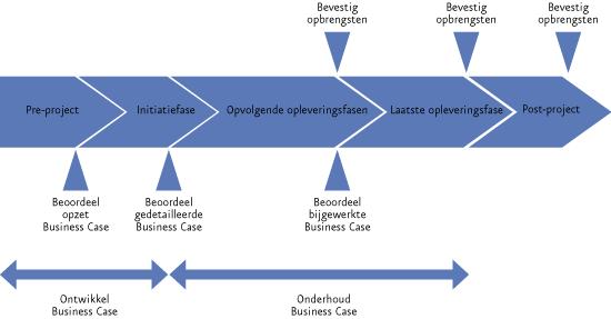Prince2 Levenscyclus Business Plan
