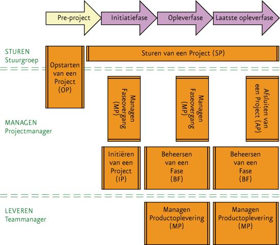 Het Prince2-model
