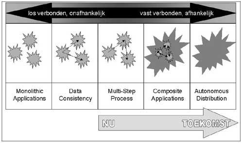 Figuur 6. Evolutie in integratie patronen.