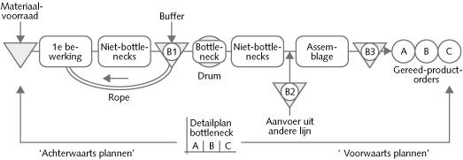 Bottleneck-management-2-1-DBR