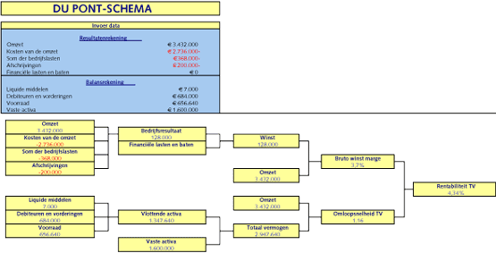 Figuur 3. Du Pont-schema, verlaging van de inkoopkosten