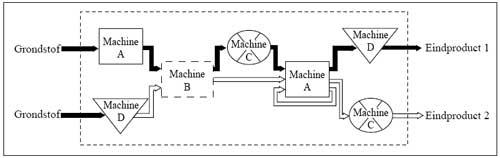 Groepentechnologie - de lijn layout