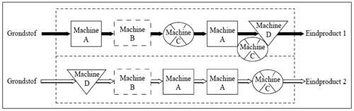 Groepentechnologie-Groeps layout