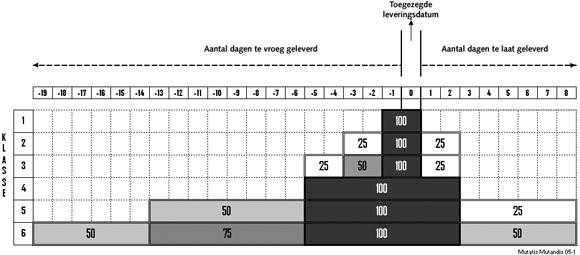 Figuur 2. Verband weergave van de weegfactoren in elk van de zes klassen