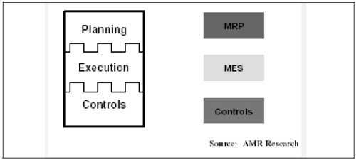 Figuur 1. Het AMR three layermodel.