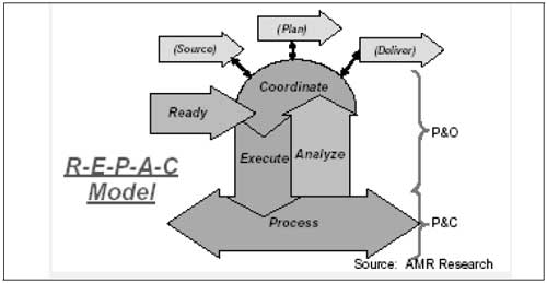 Figuur 2. Het REPAC-model.