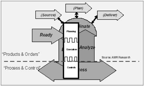 Figuur 3. Het REPAC-model samen met het AMR three layermodel.