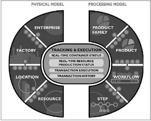 Figuur 5. Het InSite fabrieksinformatiemodel.