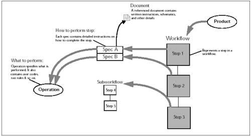Figuur 7. De elementen van het procesmodel.