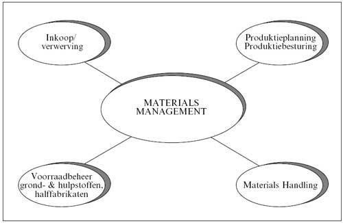 Het materials managementsysteem.