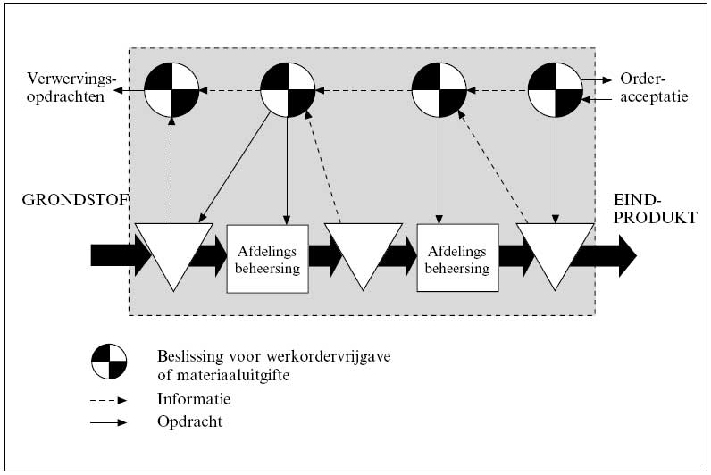 Materials Management en produktiebesturing