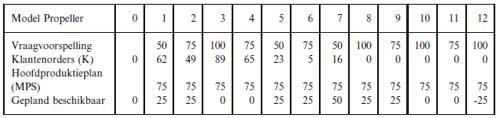 Tabel Hoofdproductiekplan
