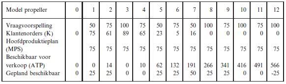 Verwerking van de spoed order in het schema