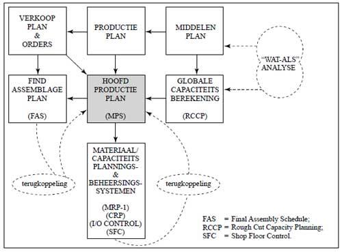 Raamwerk Manufacturing Resources Planning (MRP-II)