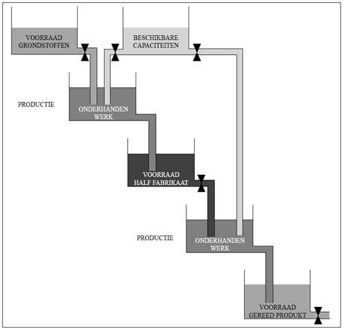 Het produktiebedrijf in het model van watervaten