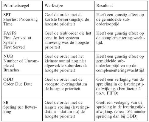Overzicht prioriteitsregels dynamische volgorde problemen