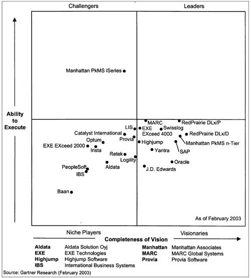 WMS-Gartner Magic Quadrant 2003