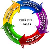 prince2 phases