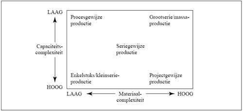 Indeling van productiesystemen