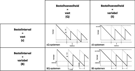 Figuur 2. Voorraadaanvulsystemen